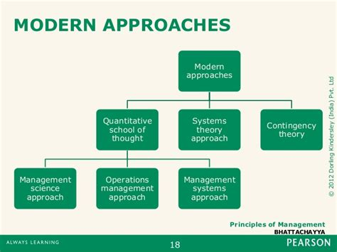 modern concept of management principles