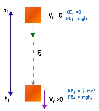 pin potential and kinetic energy powerpoint on