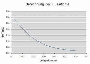 Magnetischen Fluss Berechnen : wissenswertes und informationen ber dauermagnete ~ Themetempest.com Abrechnung