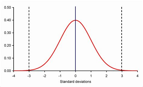 bell curve excel  template exceltemplates