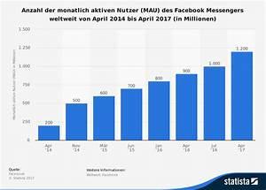 Facebook De Login Deutsch : facebook nutzerzahlen 2017 so viele nutzer gibt es giga ~ Orissabook.com Haus und Dekorationen