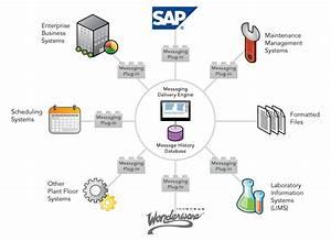 Wonderware Enterprise Integrator