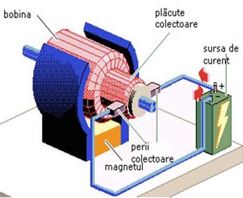 Perii Motor Electric by Motor De Curent Continuu Math Wiki Fandom Powered By Wikia