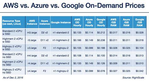azure table storage pricing public cloud bake off google cloud platform vs aws 2017