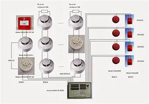 What Is Conventional Fire Alarm System