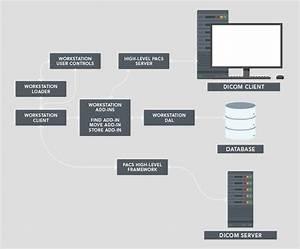 Pacs Workstation Framework Sdk Technology