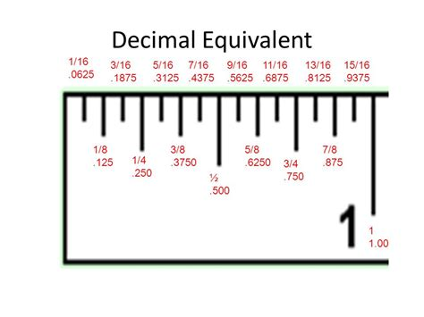 How To Read A Ruler. 1 Inch Is Split Into 16 Increments