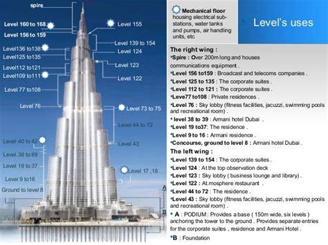 burj khalifa top floor number burj khalifa