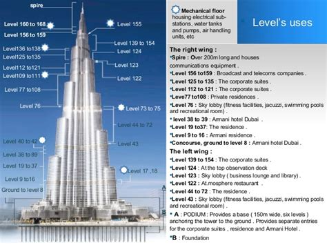 Burj Khalifa Top Floor Number by Burj Khalifa