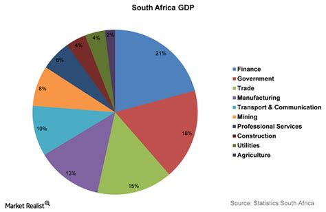 An Overview of the South African Economy's Structure ...