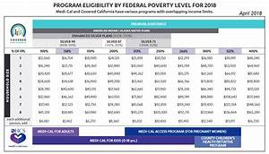 2018 Federal Poverty Level Chart Covered California Covered California Income Tables Imk