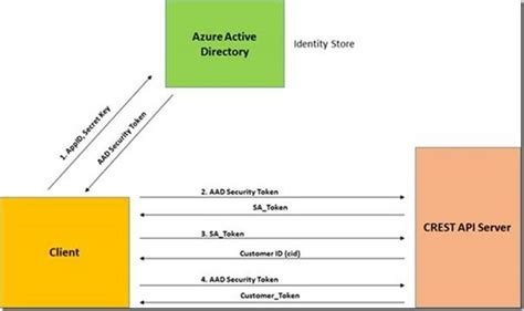 introducing crest  graph api premier developer