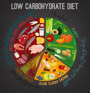 Low Carbohydrate Diet Poster Stock Vector