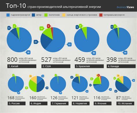 Работа ведущий специалист по возобновляемым источникам энергии в москве — сентябрь 2019 — 3 вакансии .