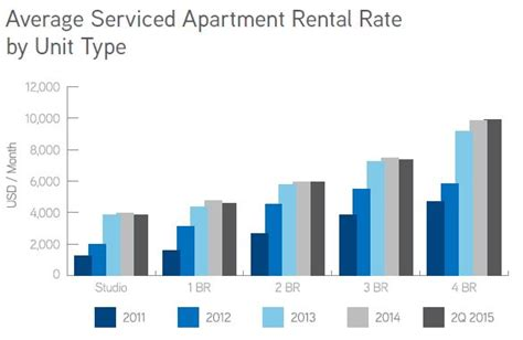 Rental Rates by Serviced Apartment Market In Yangon 1h 2015