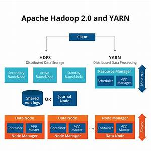 Hadoop Architecture  An Introduction