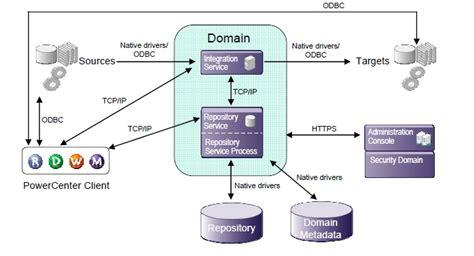 etl development  informatica informatica power center