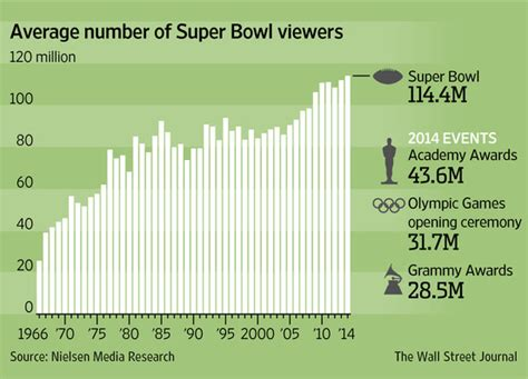 super bowl breaks record   tv viewing wsj