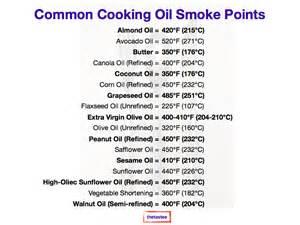 Oil Smoke Points