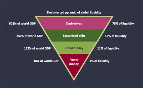 Pyramid Diagram Chart Energy