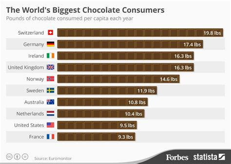classement cuisine mondiale the 39 s chocolate consumers infographic