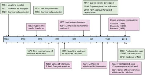 neonatal abstinence syndrome state   art review