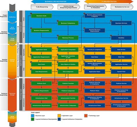 visualizing  real software architecture ndepend