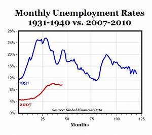 Comparing Economic Crises - Mrs  Myers