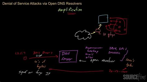 denial  service attacks part  open dns resolvers