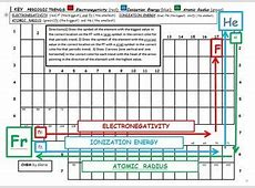 Periodic Trends Electronegativity; Ionization Energy; and