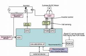 Microcontrollers For Inverters And Motor Control
