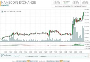 We'll bring you the latest bitcoin price, charts and news here. $NMC Trending Up Since March allcoinsnews.com   Chart, Bitcoin price, The wiz