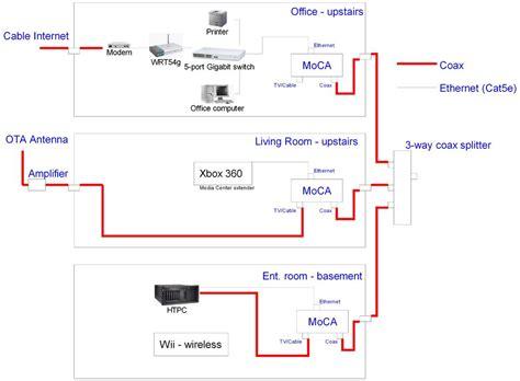 Verizon Dsl Wiring Basic by Sending Ota Through Moca Avs Forum Home Theater