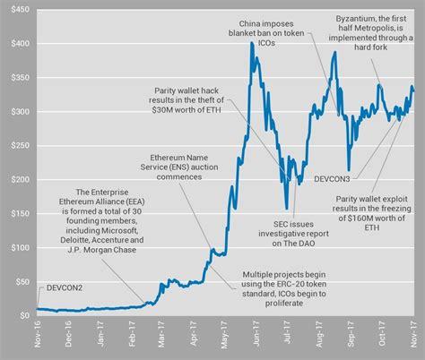 Ethereum Price Prediction 2021 / Ethereum Price Prediction ...