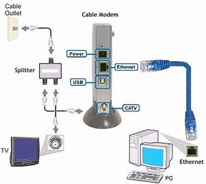 Telephone And Cable Modem Wiring Diagram