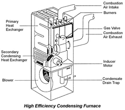 Replacement Furnaces