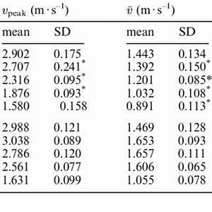 Average Speed V Maximal Speed V Peak Speed At Take