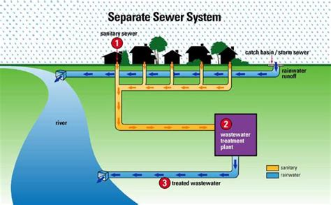 sewer system design halacha why is it permissible to flush a toilet on