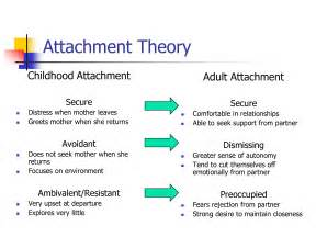 Adult Relationship Attachment Styles