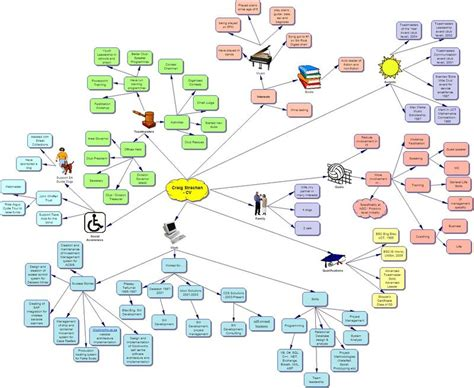Best Mind Mapping Software Best Mind Mapping Software Cvgkug