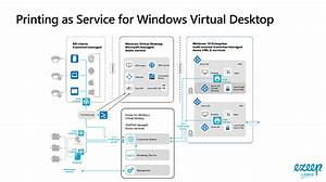 Exploring The Ideal Azure Reference Architecture For Wvd