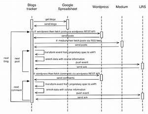 Sequence Diagram Of The Blog Tracker  Medium  U0026 Wordpress