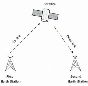 Meaning Of Satellite Communication And How It Works With