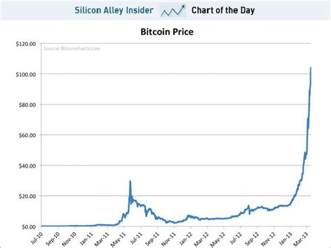 insane parabolic rise  bitcoin business insider