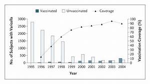 Loss of Vaccine-Induced Immunity to Varicella over Time | NEJM
