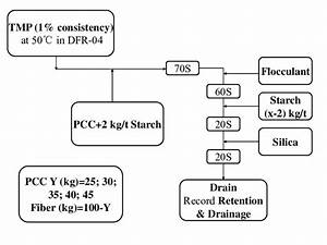 Block Flow Diagram For Experiments With Pcc Pre