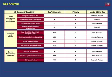 Strategy  Assessment Template