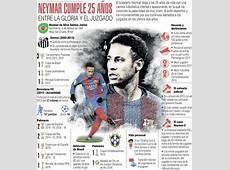 Infografía Los 25 años de Neymar El Heraldo