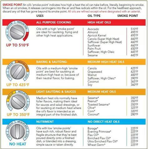oil smoke point guide food pinterest
