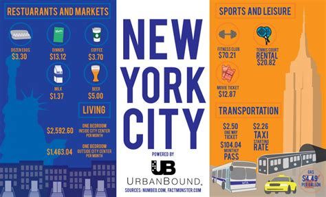 Cost Of Living In New York  Visually. Ikea Stainless Steel Kitchen Island. Kitchen Refresh Ideas. Small Kitchens Uk. Black And White Check Kitchen Accessories. Kitchen Wall Decor Ideas. White Kitchen Sink With Drainboard. Kitchen Island Cart Uk. California Pizza Kitchen White Pizza